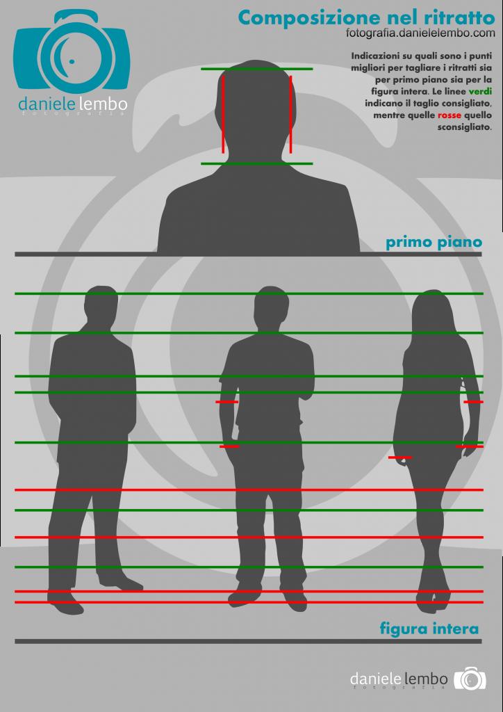 Infografica Composizione Ritratti